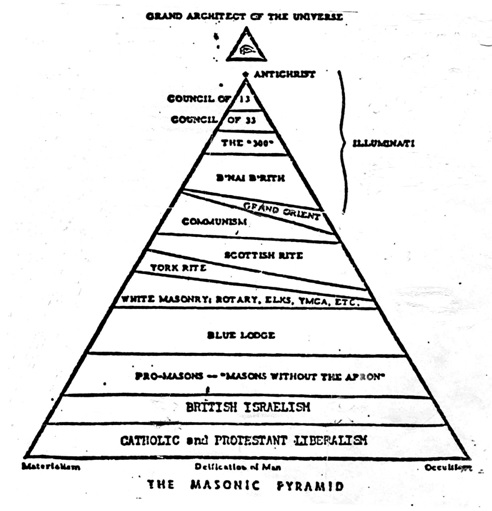 As We Course Upwards From The Bottom Of The Pyramid, We See That The  Foundation Was Laid Upon Materialism, The Deification Of Man (secular  Humanism) And ...